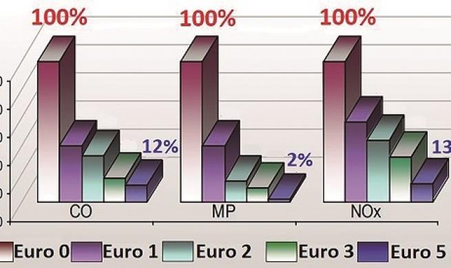Sistema de pós-tratamento diesel, diagnósticos e testes com base na Norma Euro 5