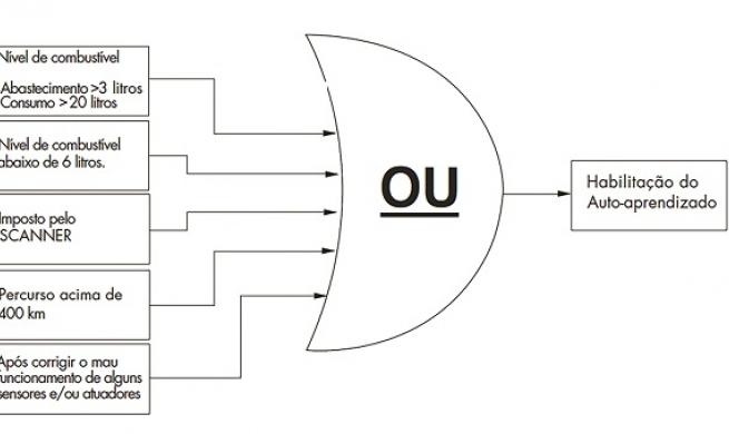 Sistema de gerenciamento eletrônico do motor: autoadaptação, autodiagnose e aprendizado