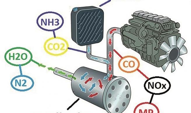 Sistemas de pós-tratamento SCR Diesel – funcionamento, reações químicas e testes práticos