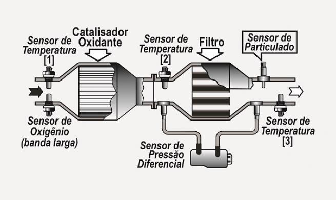 Monitor dos sensores dos gases de escapamento aplicados nos motores do ciclo Diesel