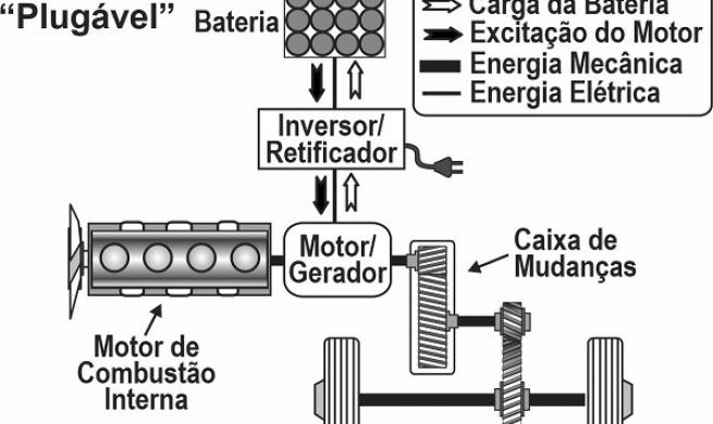 Eletrificação e hibridação veicular impulsionam a indústria automotiva para o futuro