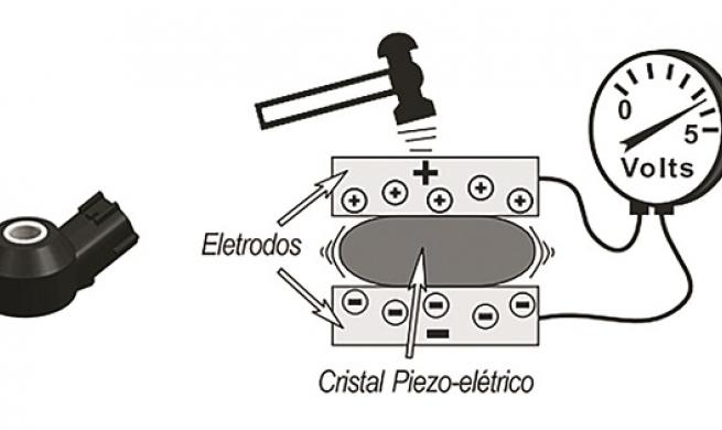 Flexfuel - funcionamento e análise de sensores que auxiliam na determinação do combustível