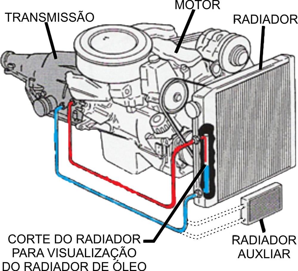 Figura 1 – Circuito de arrefecimento convencional de uma transmissão automática