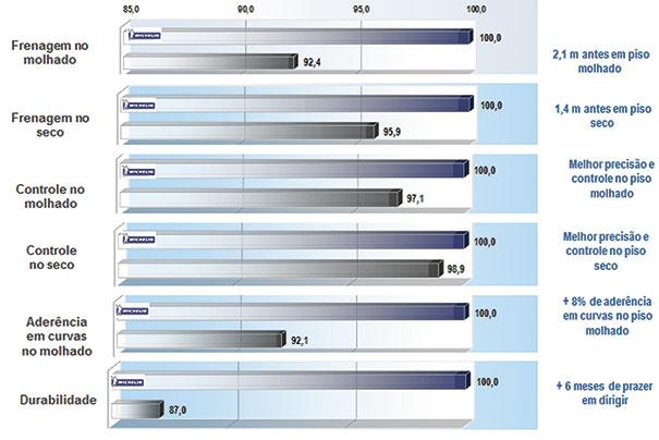 Testes realizados pelos Institutos TÜV SÜD e Dekra, em 2015, com pneus comprados no mercado sul americano, nas dimensões 225/45 R17 94Y e 225/40 R18 92Y (entre eles, Bridgestone Potenza S001, Dunlop Sportmaxx RT, Goodyear Eagle F1 ASSYM. 2, Pirelli P Zero)