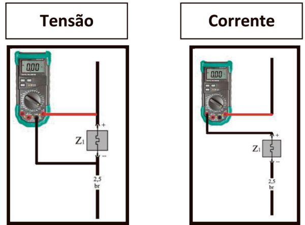 Fig. 02 – Maneiras corretas de se realizar medições de tensão e corrente