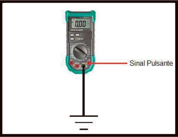 Fig. 09 – Maneira correta para se verificar os sinais de máximo e mínimo de um sinal variável no tempo