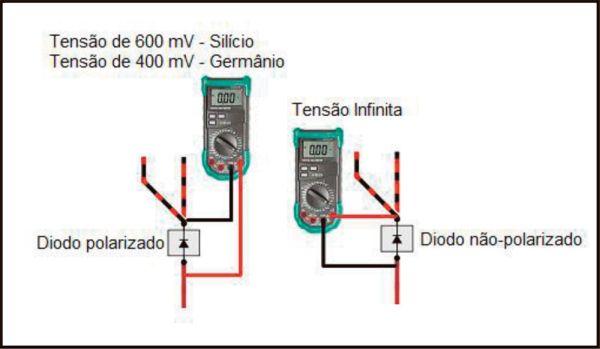 Fig. 12 – Verificação e polarização de diodos