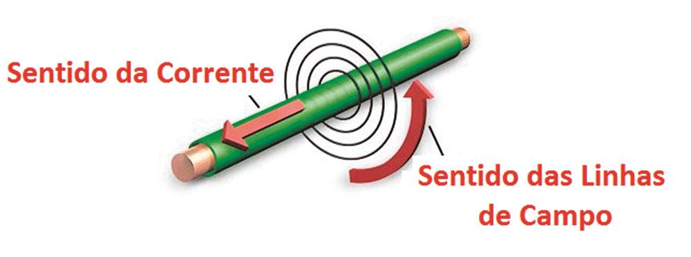 Fig. 01 – Linhas de Campo Magnético proporcionais à Corrente Circulante