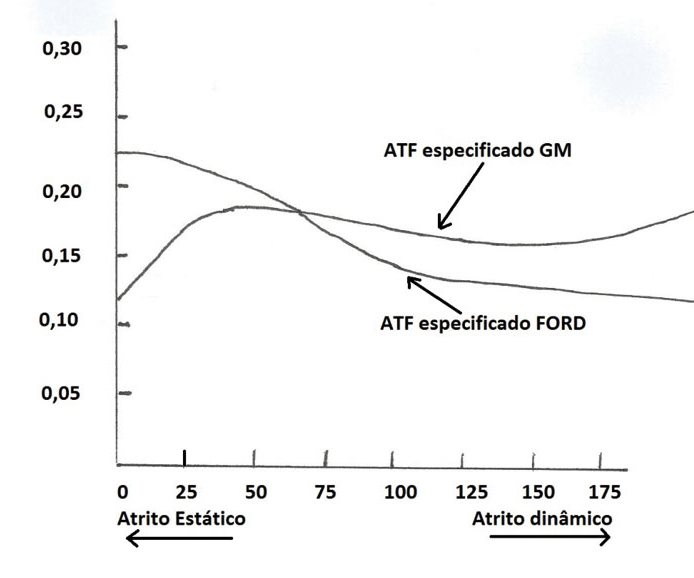 Comparação entre características de atrito dos fluidos FORD e GM