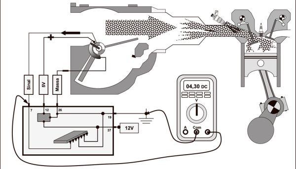 Em condições de PLENA CARGA, a tensão do sinal do fluxo de ar é MAIOR que 3,50V