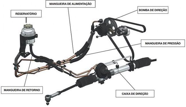 Componentes do Sistema de Direção com assistência Hidráulica