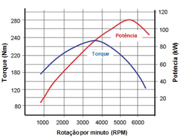 Fig. 01 – Curvas de Torque versus Potência