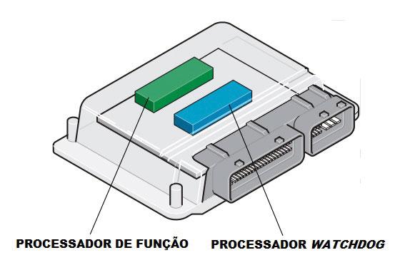 Fig. 03 – Unidade de Controle particionada em dois processadores de Potência