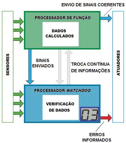 """Fig. 04 – Processamento dos sinais provenientes dos Sensores, passando pelo Processador de Funções e pelo """"Whatchdog"""""""