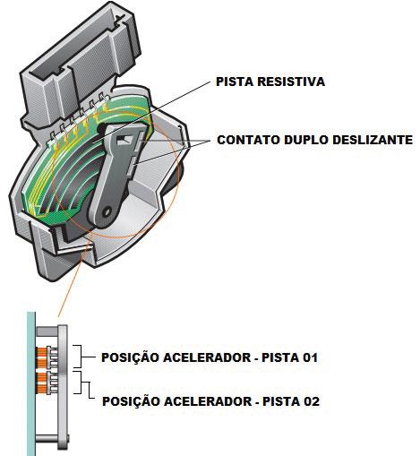 Fig. 05 – Esboço relacionado ao Acelerador Eletrônico