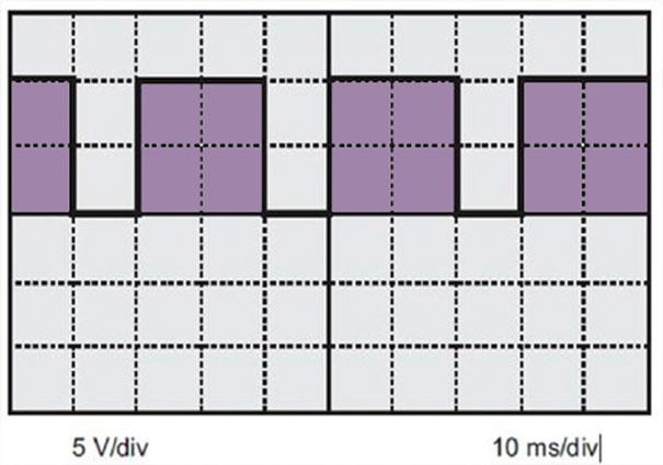 Fig. 9 – Funções osciloscópio