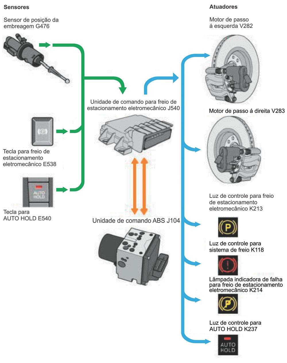 Obs.: Quando a tecla do freio de estacionamento eletromecânico é ativada, o torque do motor entra no ponto morto, e são desativadas as funções de assistência como o programador de velocidade (GRA), o ajuste automático de distância (ADR) ou o AUTO HOLD.