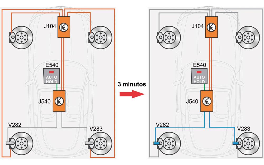 1 - A função AUTO HOLD está ativada. O veículo está parado e é mantido parado pelos quatro cilindros de rodas do freio hidráulico. A pressão necessária é calculada e ajustada pela unidade de comando do ABS em função do aclive. 2 - Após três minutos, ocorre a transmissão para o freio de estacionamento eletromecânico. O momento calculado de parada é transmitido pela unidade de comando do ABS para a unidade de comando do freio de estacionamento eletromecânico. 3 - Os motores de passo nos freios das rodas traseiras são controlados pela unidade de comando do freio de estacionamento eletromecânico. O freio é acionado eletromecanicamente e a pressão de freio é automaticamente reduzida. E540 Tecla do AUTO HOLD J104 Unidade de comando do ABS J540 Unidade de comando para freio de estacionamento eletromecânico V282 Motor de passo roda esquerda V283 Motor de passo roda direita
