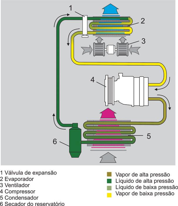 Desenho de um sistema de ar-condicionado com válvula de expansão e filtro secador, junto com uma legenda de cores dos estado físico do fluido refrigerante em cada parte do sistema