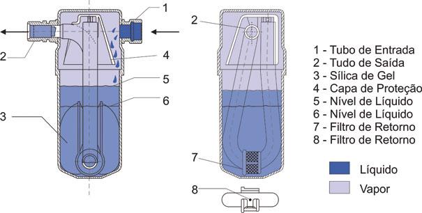 Desenho do Filtro Acumulador e a legenda das partes internas e o estado físico do fluido refrigerante dentro dele