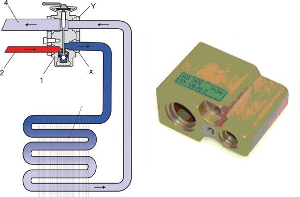 Desenho da válvula de expansão, mostrando que no número (2 em vermelho), o fluido vem do compressor, após o condensador e filtro secador com alta pressão, expandindo o mesmo através de uma agulha que abre ou fecha mais o fluxo de acordo com a temperatura de retorno, no número (4 Azul claro), após passar pelo evaporador. Note que este tipo de válvula tem um controle de fluxo do fluido refrigerante, otimizando o seu desempenho de acordo com a sua necessidade