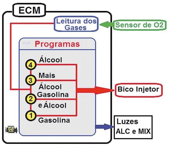 Programas da mistura dos combustíveis