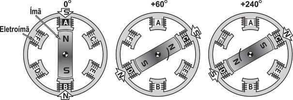 Figura 2 - A, B e C