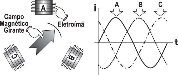 Figura 4 - A e B
