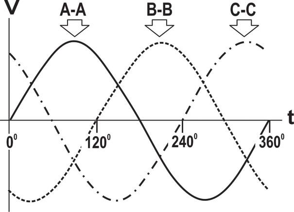 Figura 5 - C