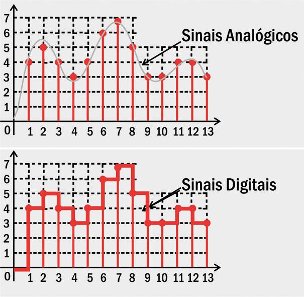 Amostragem de sinais Analógicos e Digitais