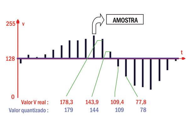 Um sinal analógico já com suas amostras estabelecidas