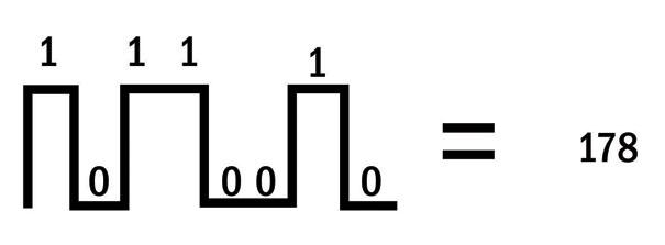 Equivalência de um sinal binário e seu respectivo decimal