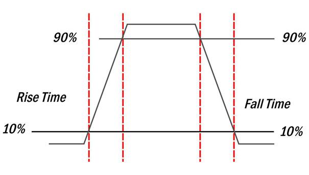 Ampliação de um sinal com características retangulares, demonstrando sua não descontinuidade, ou seja, demonstrando suas continuidades