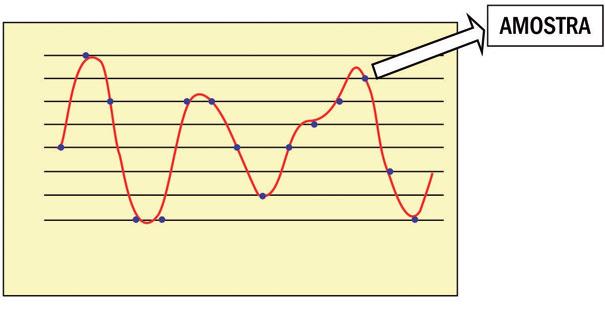 Indicação amostral dos pontos de um gráfico analógico