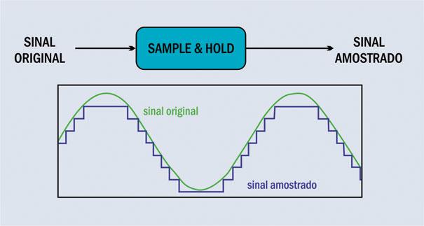 Circuito AD simplificado