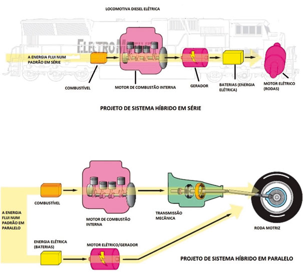 Veículos híbridos protótipos GM