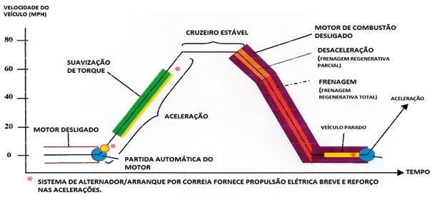 Dispositivos de ganho nos veículos híbridos em paralelo
