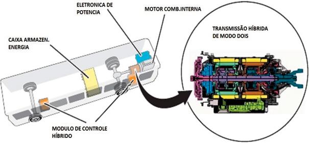 Aplicação de veículo híbrido modo dois de transporte pesado