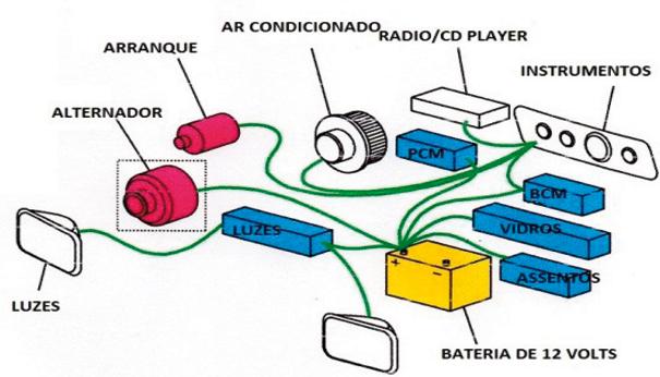 Acessórios e módulos de controle típicos de um sistema 12 volts