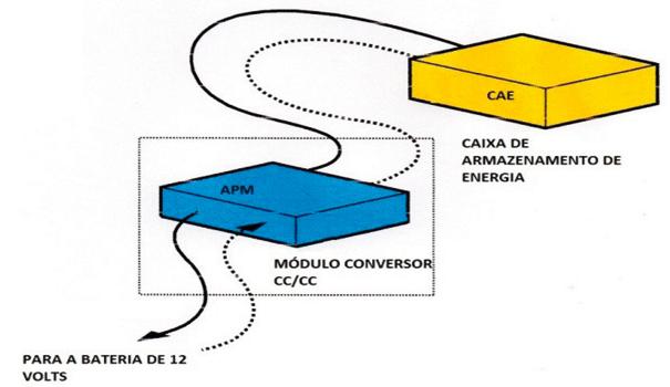 Caixa de armazenamento de energia do sistema híbrido (CAE) e módulo conversor CC/CC de potência dos acessórios (APM)