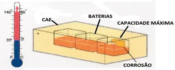 A temperatura pode afetar a duração e a capacidade da Bateria