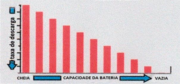 A taxa de descarga pode afetar a capacidade da bateria