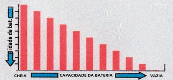 A idade da bateria pode afetar sua capacidade