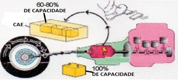 Diferente das baterias tradicionais, as baterias híbridas são mantidas entre 60% e 80% de sua capacidade máxima