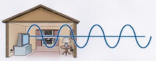 A corrente alternada é utilizada em residências
