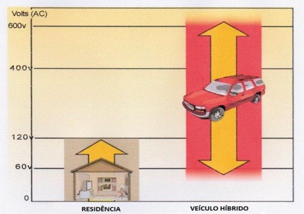 Comparação entre o nível de voltagem da residência e a utilizada em um veículo híbrido