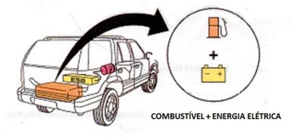 """Veículo híbrido elétrico """"compartilha"""" a carga energética entre combustível e elétrica"""