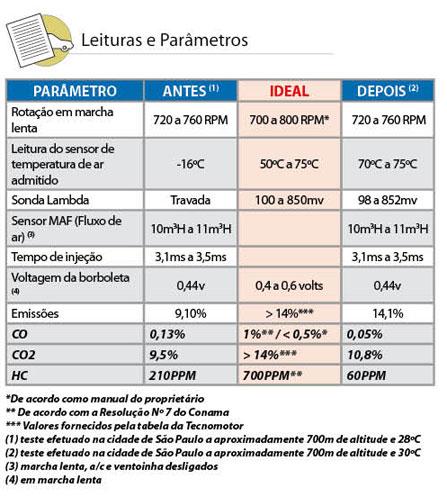 Leituras e Parâmetros