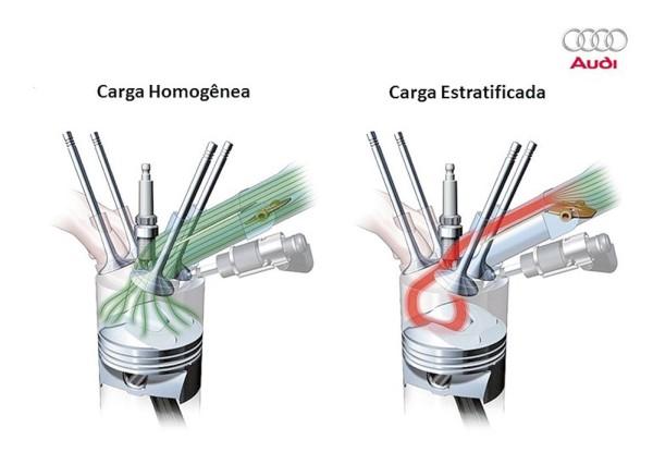 Diferença entre um carregamento homogêneo e estratificado