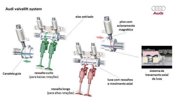Como funciona o Audi Valvelift System